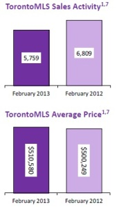 Toronto Market Updates