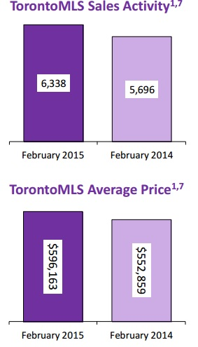 Toronto Real Estate Sales Feb 2015