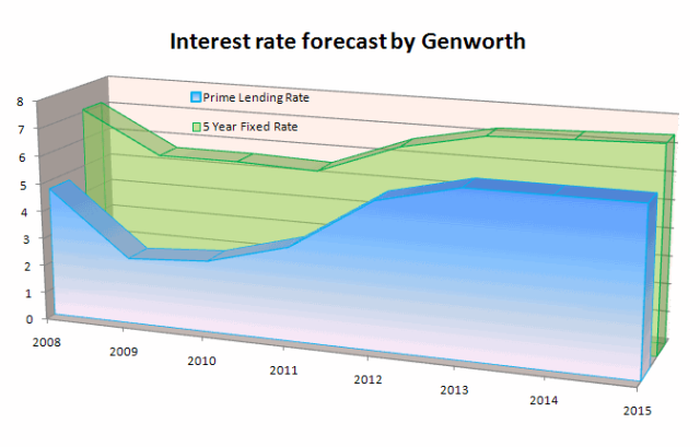Interest-rate-forecast-by-Genworth