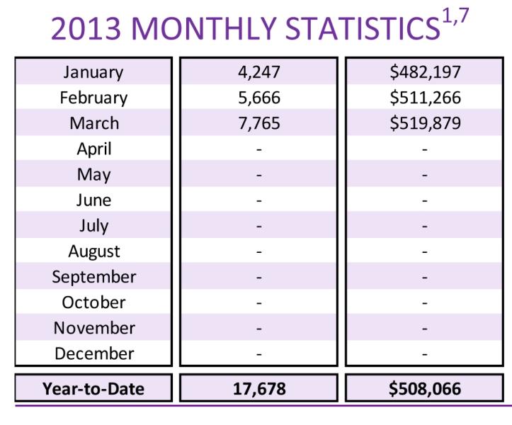 2012-2013 Sales
