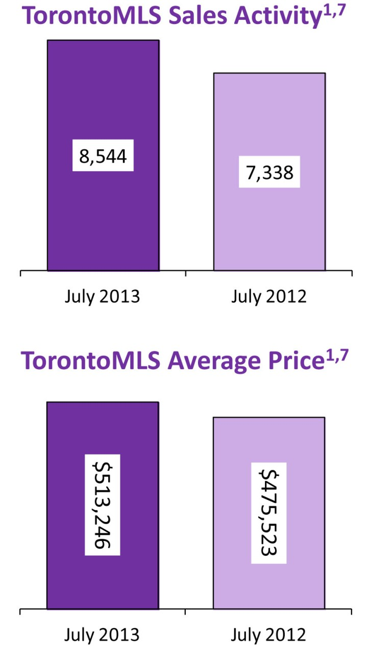 July 2013 in TOronto Real Estate