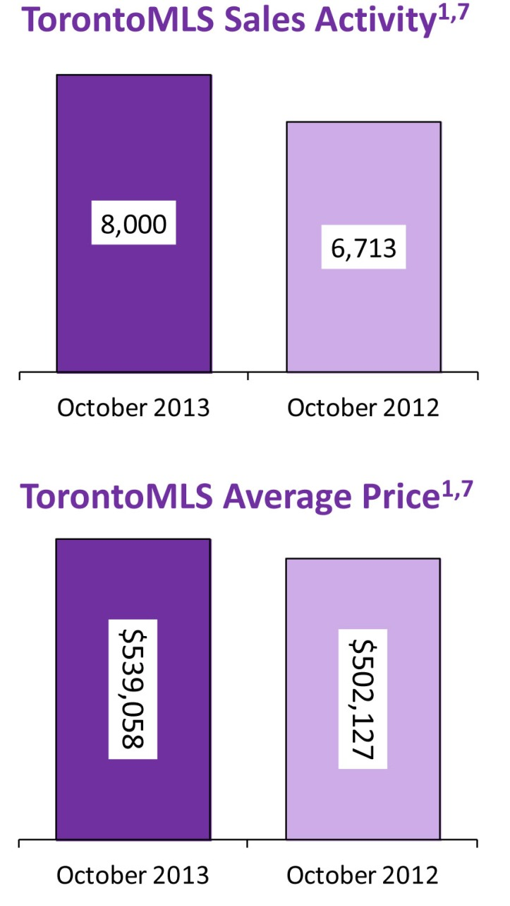 October 2013 in Toronto Real Estate